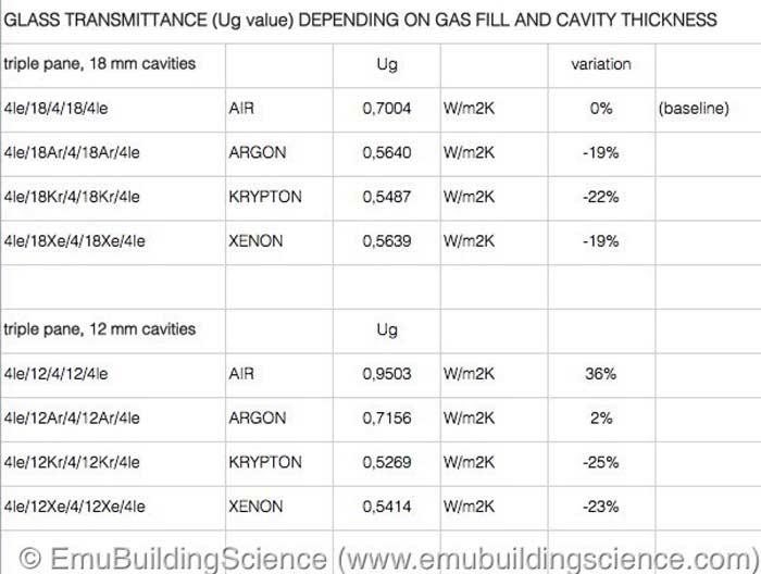 Tabella prestazione termiche gas inerti