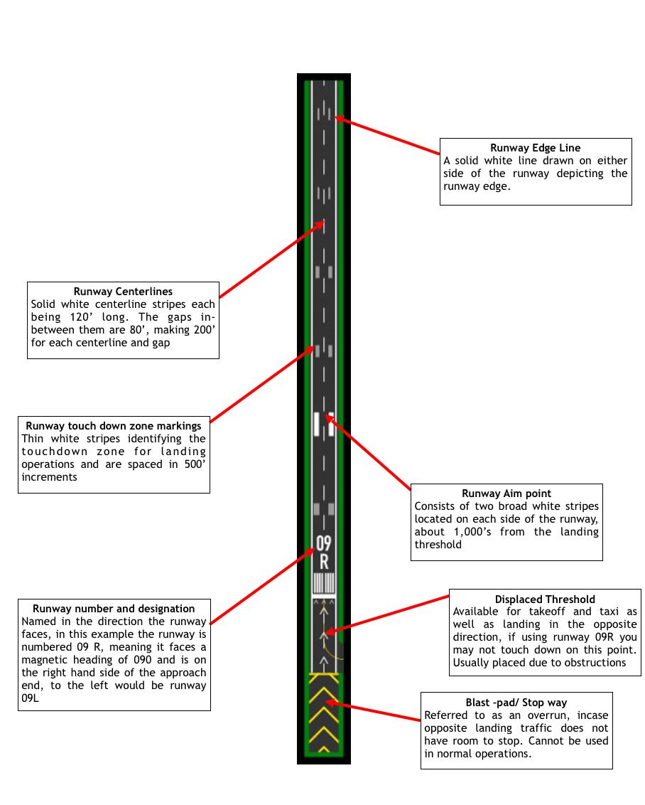 Runway Markings Diagram Related Keywords & Suggestions