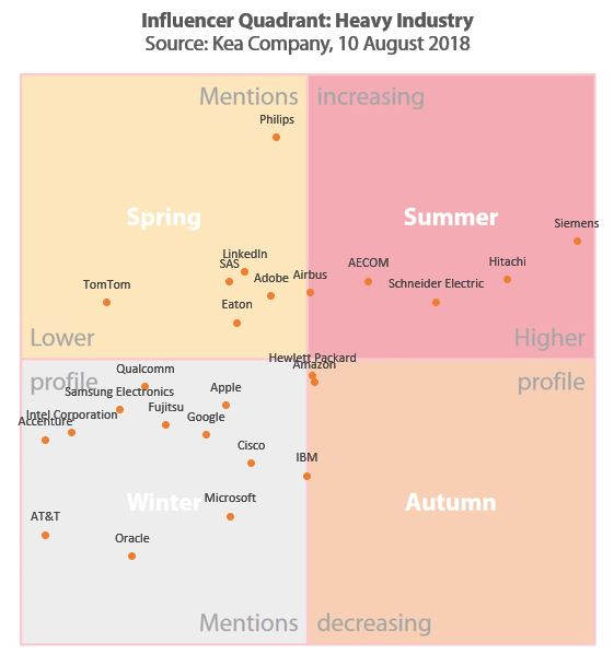 Siemens, Hitachi, Schneider & AECOM lead Heavy Industry IQ