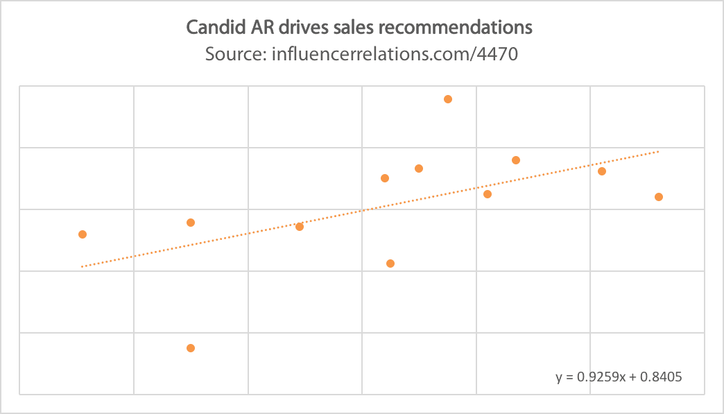 Candid AR would aid Oracle's sales