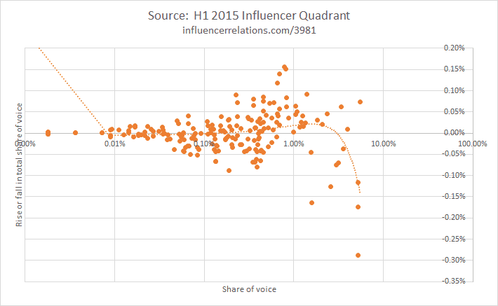 'Influencer Quadrant' to spotlight winners in 2018 analyst research