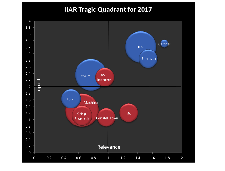 Analyst Relations Value Forum to discuss Tragic Quadrant