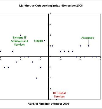 Lighthouse Outsourcing Index - November 2008
