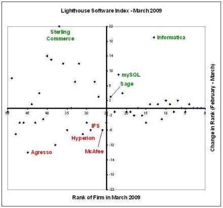 Lighthouse Software Index - March 2009