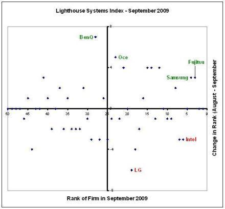 Lighthouse Systems Index - September 2009