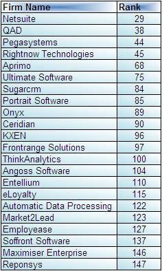 New Software Firms - August 2008