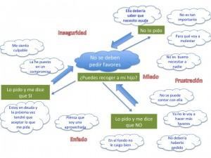 Pensamientos automáticos generados al pedir favores en una comunicación no asertiva