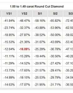 Price comparison based on  diamond   clarity grade click to update data also rh info