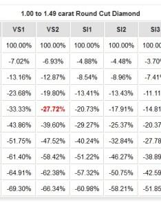 Price comparison based on  diamond   color grade click to update data also rh info
