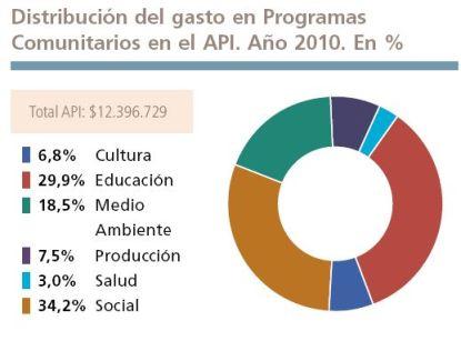 Distribución del gasto en programas comunitarios