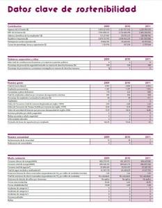 Datos Clave de Sostenibilidad 2011