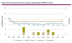 Indice de Frecuencia Total de Lesiones Registradas (TRIFR) en 2011