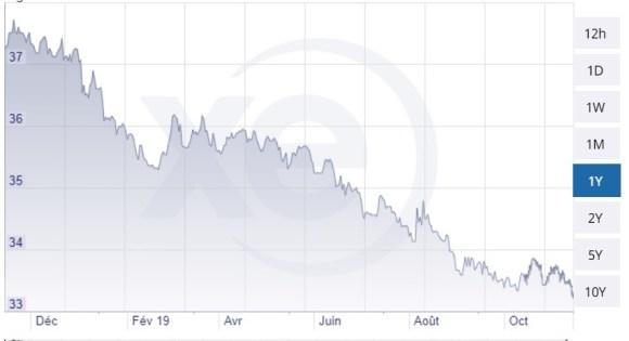 évolution du taux de change EUR/THB sur un an