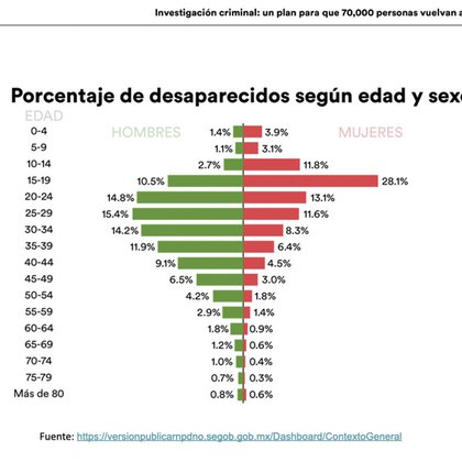 Las mujeres entre 0 y 19 años son las más afectadas  (Foto: Twitter@mexevalua)