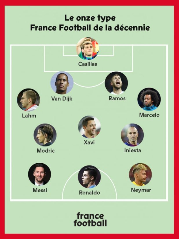 El once de France Football