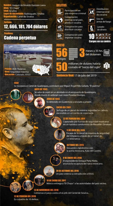 """Una infografía para entender la situación, el juicio y condena de Joaquín """"El Chapo"""" Guzmán (Infografía: Jovani Silva)"""