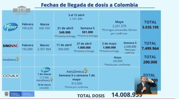 Cronograma Vacunas Colombia