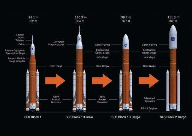 La ruta de actualización planificada del sistema de lanzamiento espacial (NASA)