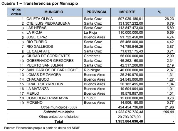 Un cuadro-síntesis del estudio de AGN sobre los fondos directos a Municipios distribuidos por la Nación de 2010 a 2014, entre la primera y segunda presidencia de Cristina Fernández de Kirchner