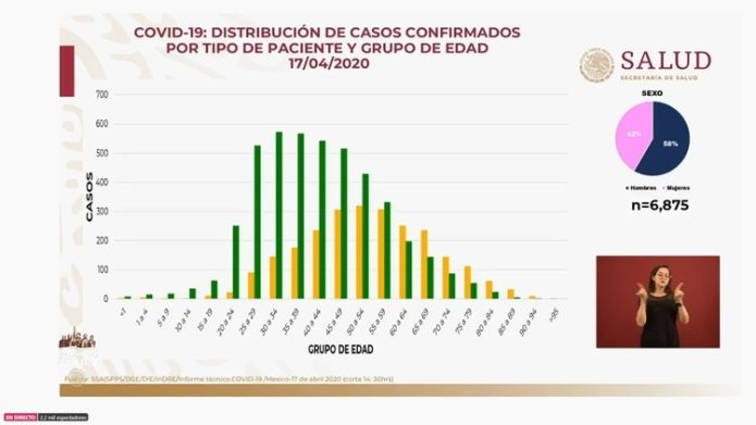 This is the distribution of confirmed cases as of Friday, April 17, 2020 (Photo: SSa)