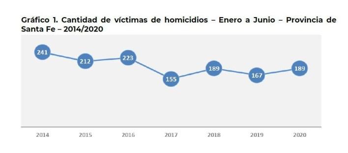 Informe estadístico del Ministerio de Seguridad de Santa Fe