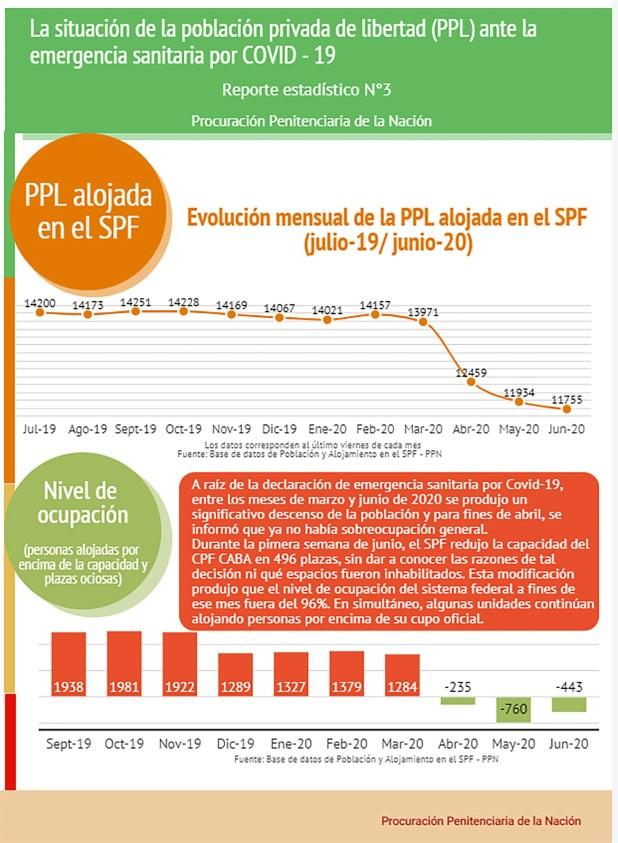 la situacion de la PPL ante la emergencia sanitaria
