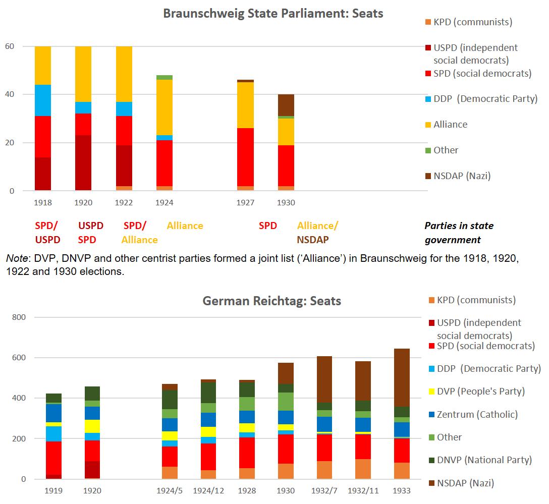 Resultados de las elecciones en Braunschweig y Alemania, 1918-1933