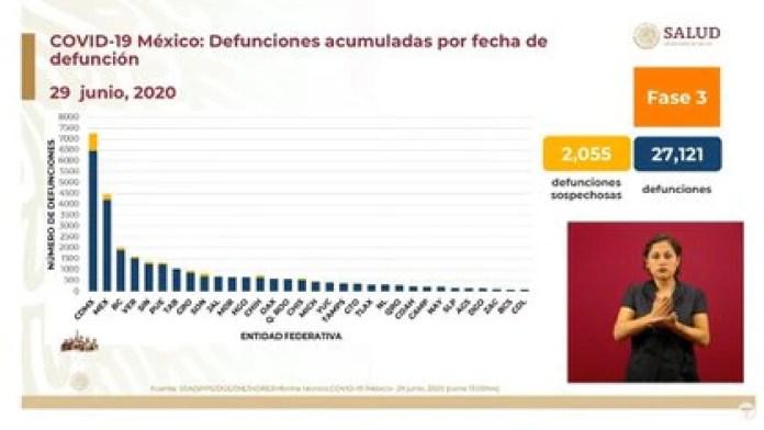Las tres entidades con mayor número de fallecimientos acumulados son: la Ciudad de México, el Estado de México y Baja California (Foto: SSA)