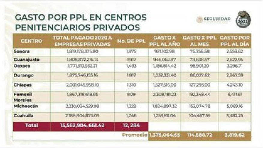 Стоимость тюрем, приватизированных Фелипе Кальдероном и Хенаро Гарсия Луна (Фото: SSPC)