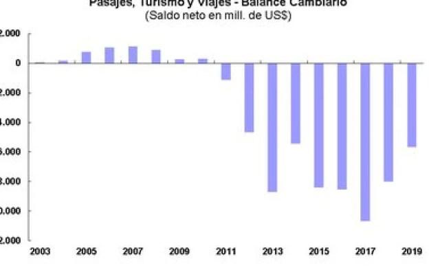 El resultado de la balanza de turismo, con déficit desde 2011/2012