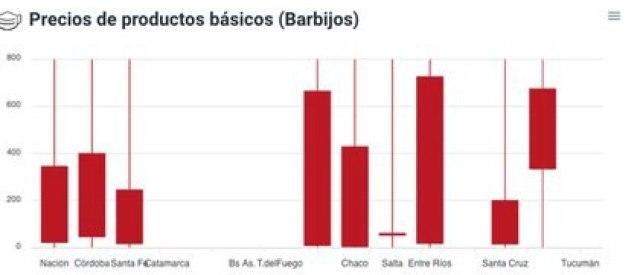 Entre Ríos fue la provincia que pagó más por los barbijos comunes según el relevamiento en las 14 jurisdicciones analizadas (Fuente: Ruido)
