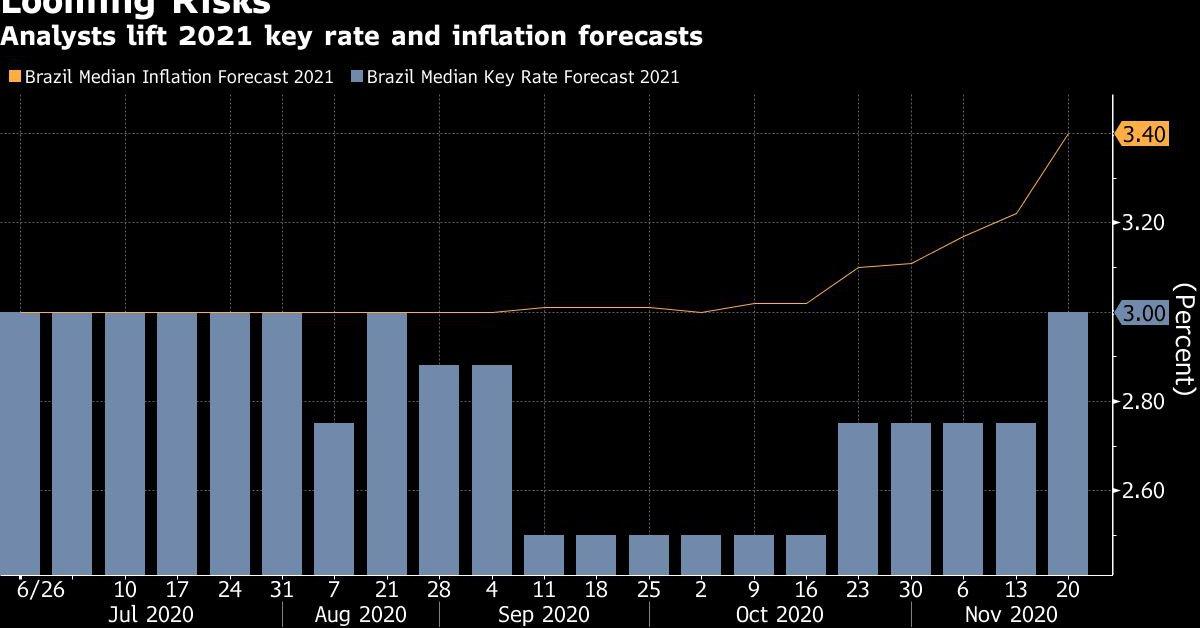 Mercado brasileño reduce a 4,55% previsión de caída del PIB en 2020
