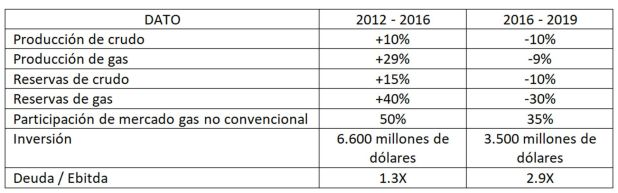 gráfico con los números de la empresa YPF