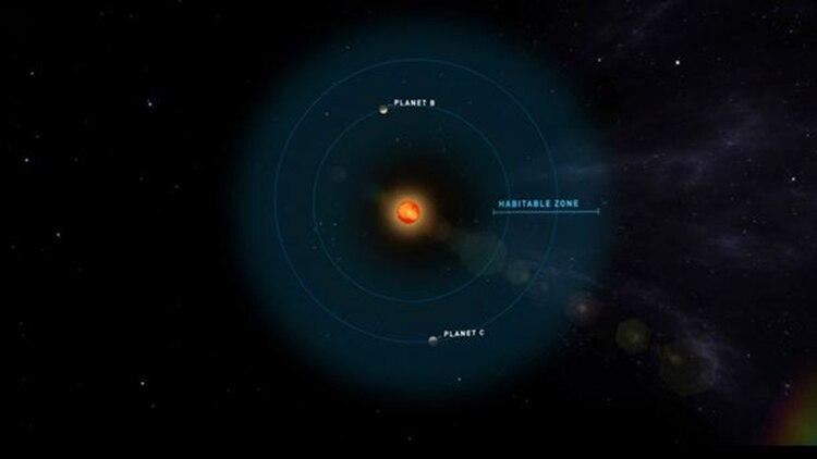 Se presume que los dos planetas son habitables