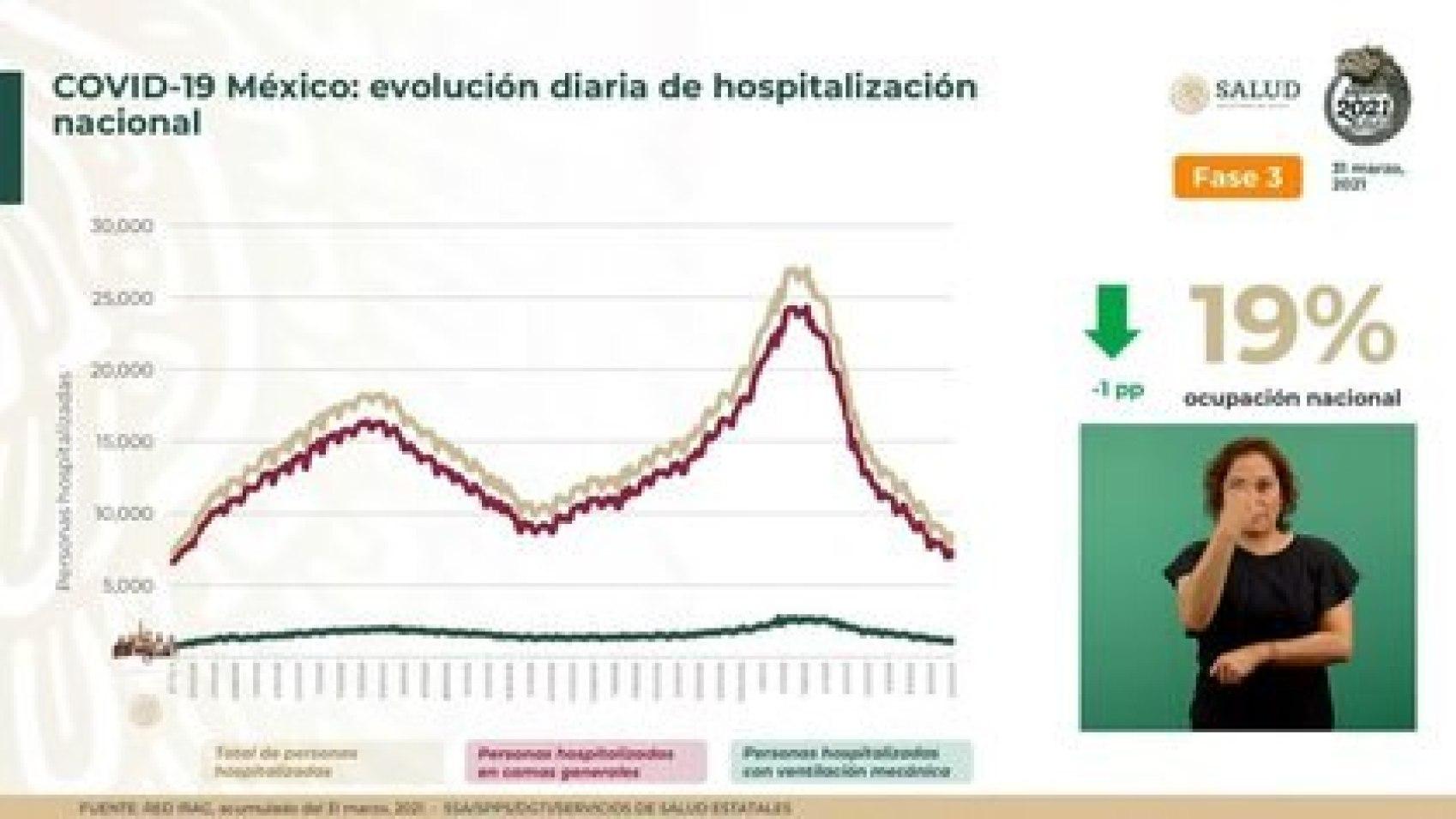 La entidad federativa que tiene menor porcentaje de ocupación es Campeche con 1.41 por ciento (Foto: SSA)