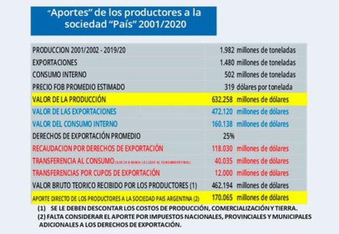 Detalle del aporte del campo a la economía en los últimos 20 años (Fuente: Carlos Etchepare)