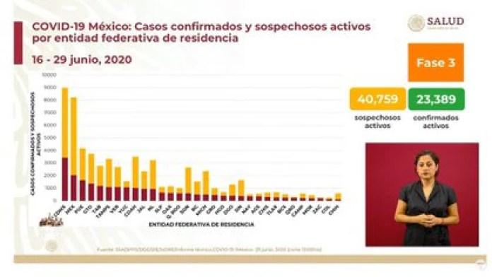 La Secretaría de Salud reportó 40,759 casos sospechosos  activos (Foto: SSA)