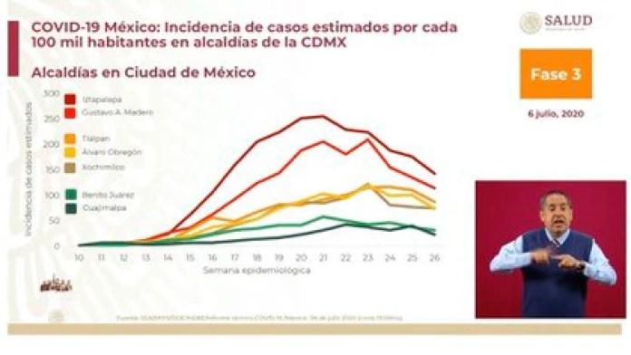 Las alcaldías de Iztapalapa y Gustavo A. Madero son las que han registrado con mayor intensidad en su curva epidémica a lo largo del tiempo (Foto: SSa)