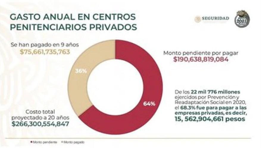 Стоимость тюрем, приватизированных Фелипе Кальдероном и Хенаро Гарсиа Луна (Фото: SSPC)