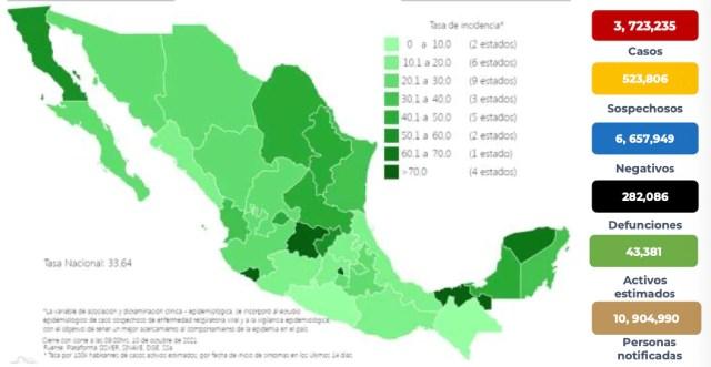 Coronavirus en México 10 octubre