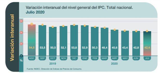 Inflación Indec IPC
