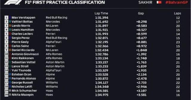Así quedó la Grilla tras la primera sesión de entrenamientos en la Fórmula 1