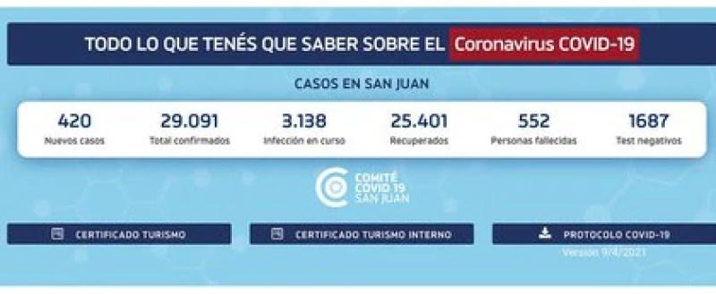 Web oficial de San Juan que ayer reportó 552 fallecidos, pero en la base de datos de Nación sólo figuraban 280, es decir 272 decesos menos.