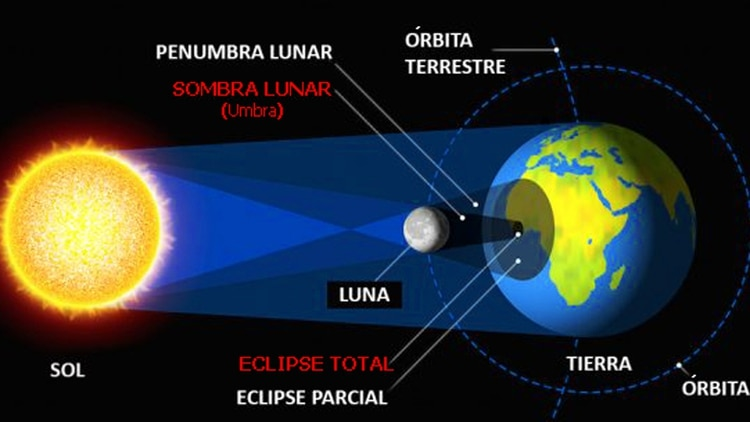 Gráfico de cómo se produce un eclipse solar total en la Tierra