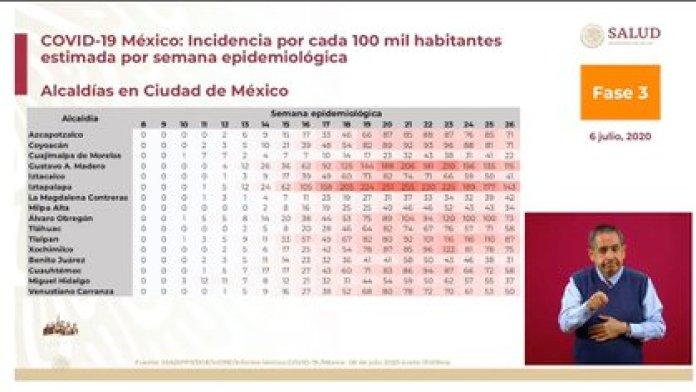 Según López Gatell, en las últimas dos semanas la capital del país ha acumulado dos semanas de descenso en su incidencia de casos de coronavirus (Foto: SSa)
