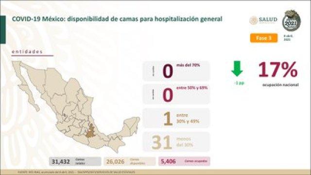 Ocupación hospitalaria de camas generales (sin ventilador) al 8 de abril (Foto: SSA)