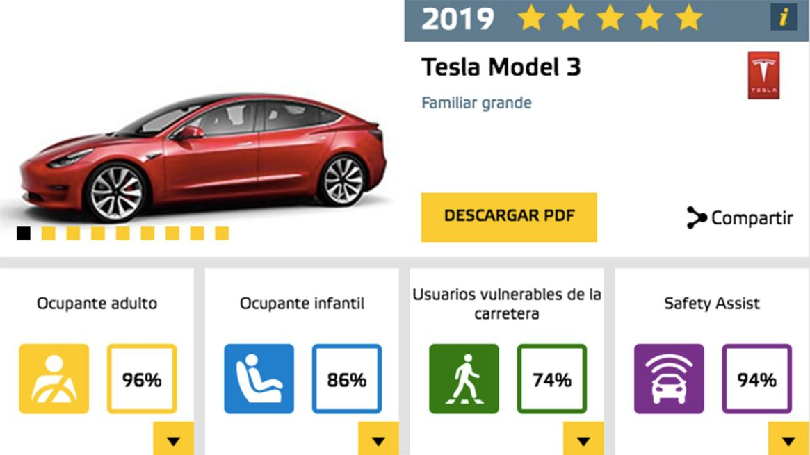 Las calificaciones en EuroNCAP que consiguió el Model 3, y que le valieron las cinco estrellas