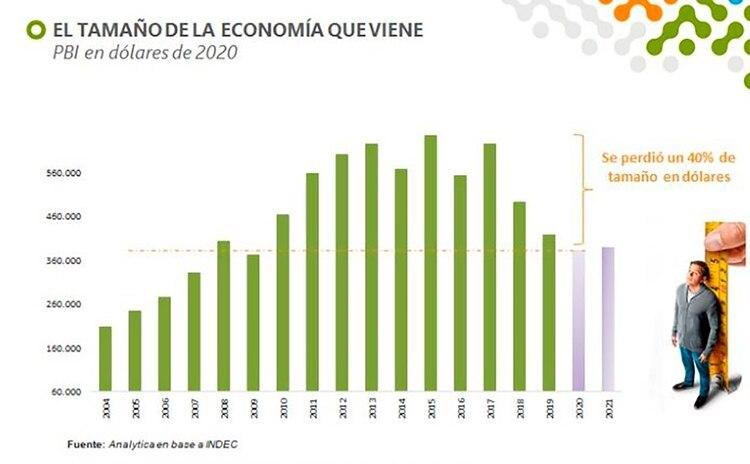 Según la consultora Analytica, el PBI en dólares de 2020 y 2021 será 40% más bajo que el de 2015