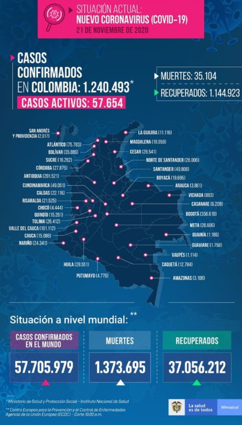 Report covid-19 Colombia November 21, 2020.