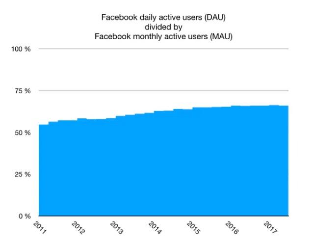 Facebook estableció estrategias de crecimiento por las que dejó de competir con Google,y creció: la tabla muestra el aumento de sus usuarios diarios. (statista.com)